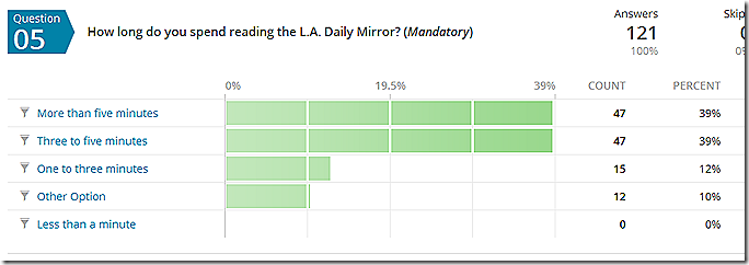 L.A. Daily Mirror Reader Survey