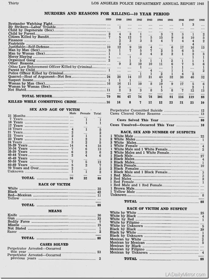lapd_homicide_statistics_1948