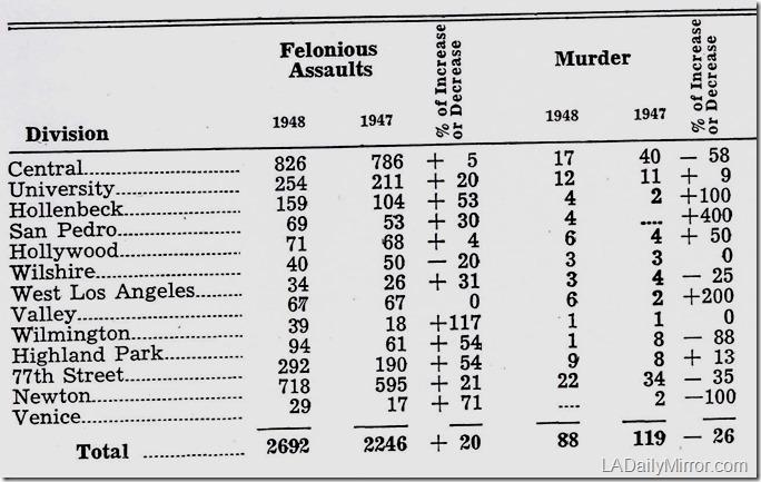 lapd_homicides_1948