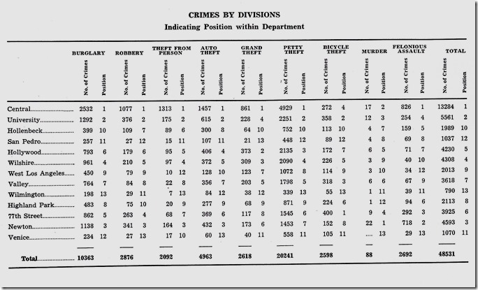 Lapd Divisions List Among The Lapd's Divisions