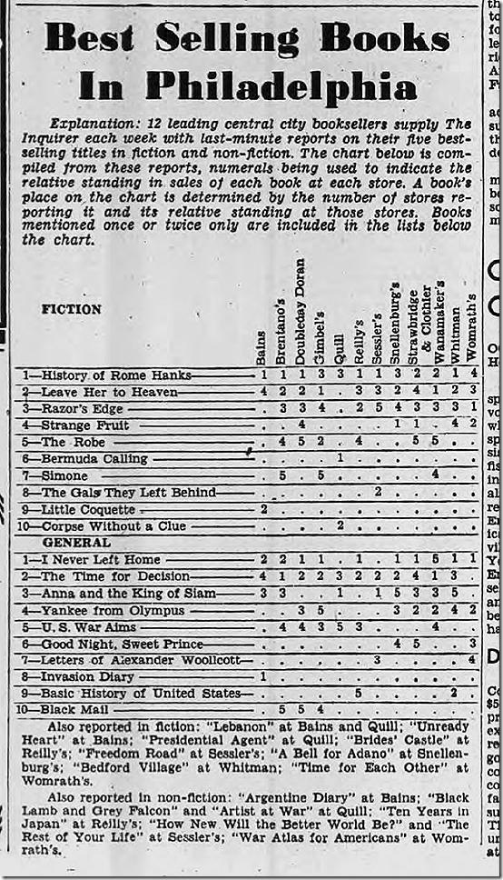 Aug. 20, 1944, Bestsellers