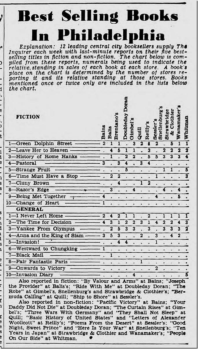 Sept. 17, 1944, Best Sellers