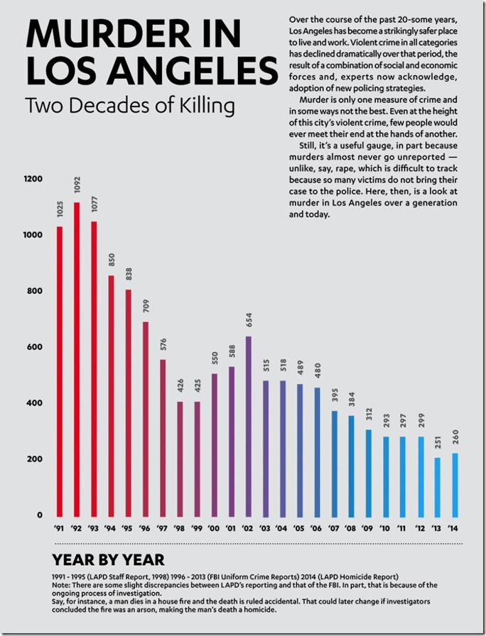 Homicides in Los Angeles, 1991-2014