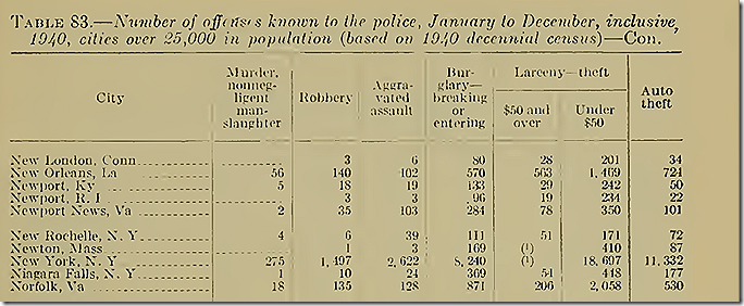 FBI Uniform Crime Reports, 1940