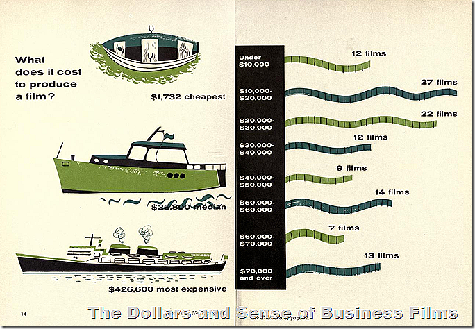 The Dollars and Sense of Business Films